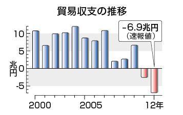2012年貿易収支.jpg