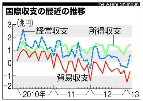2013年2月経常収支.jpg