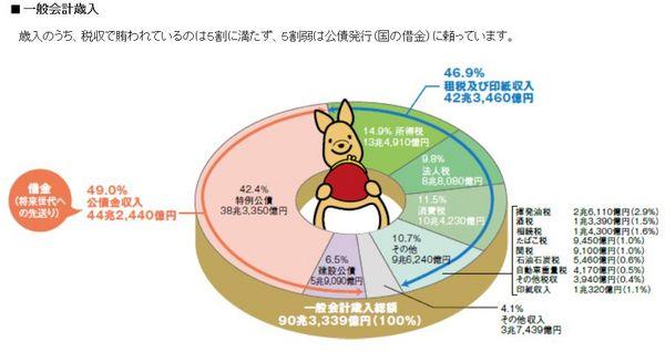 2013年日本の一般会計歳入.jpg