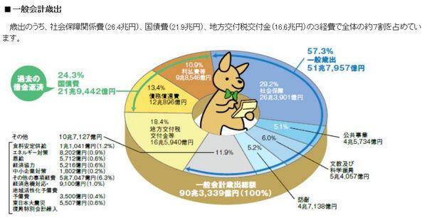 2013年日本の一般会計歳出.jpg