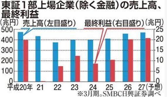 2014年度東証一部上場企業の売上高、利益.jpg