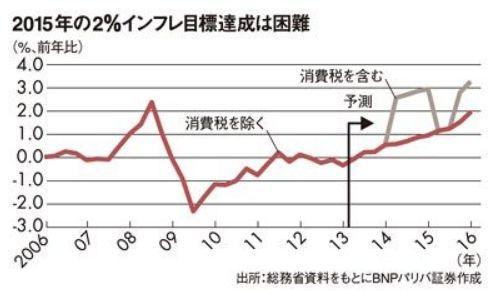 2015年2%インフレ目標.jpg