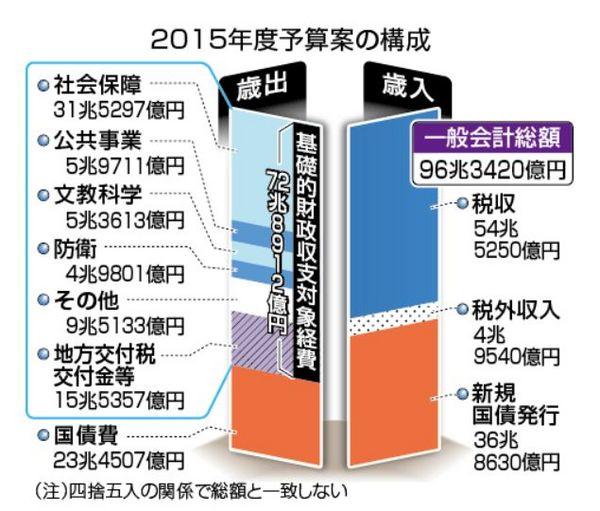 2015年国家予算の内訳.jpg