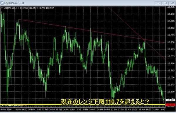 2016年4月5日ドル円のレンジ下限.jpg