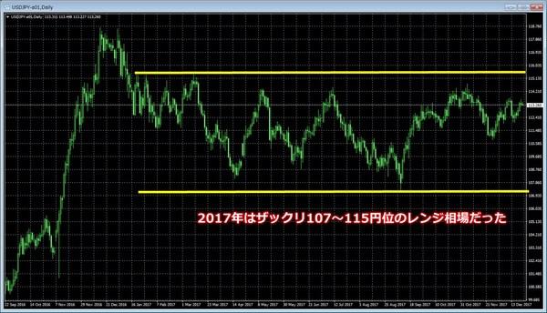 2017年のドル円相場.jpg