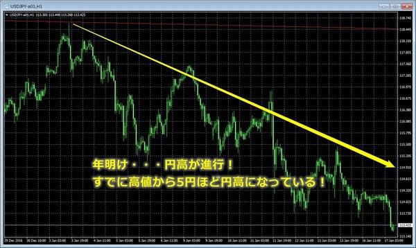 2017年円高進行.jpg