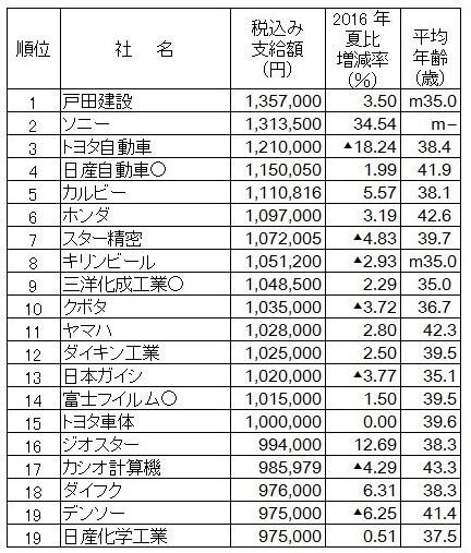 2017年夏の賞与ランキング.jpg