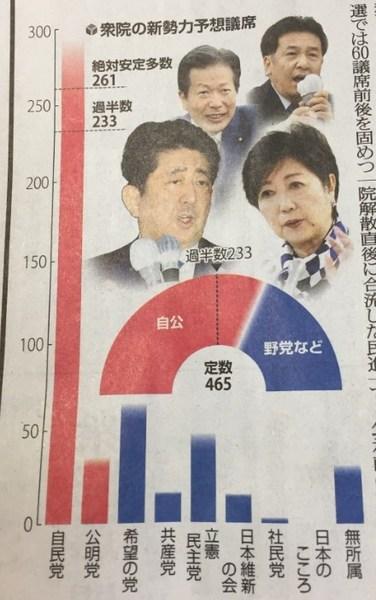 2017衆院選自民党優勢2.jpg