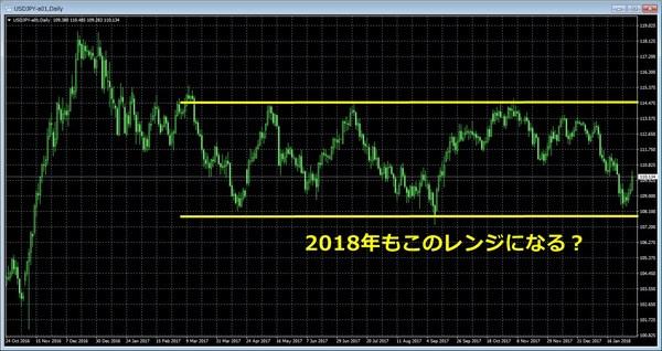 2018年のドル円レンジは?.jpg