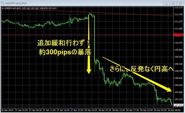 4月緩和政策維持後のドル円.jpg