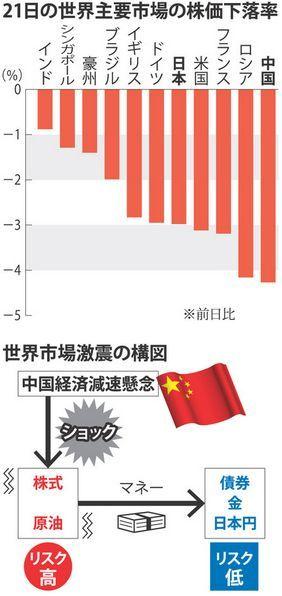 8月21日の各国株価下落率.jpg