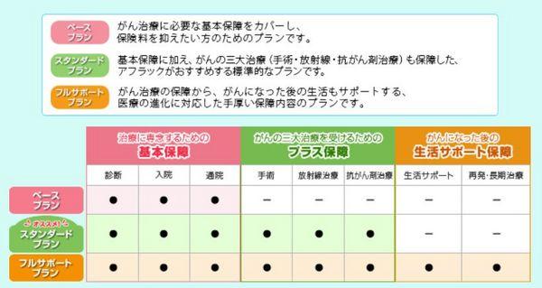 アフラックがん保険プラン.jpg