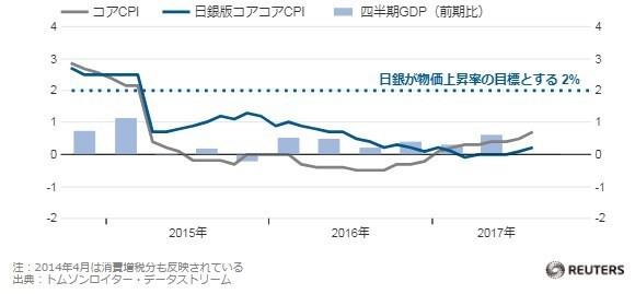 アベノミクスと株価とドル円とCPI.jpg