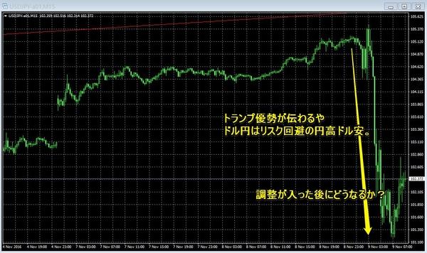 アメリカ大統領選挙ドル円チャート2.jpg
