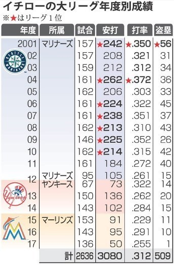 イチロー大リーグの成績.jpg