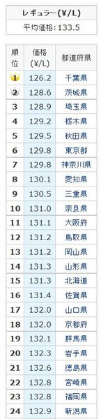 ガソリン代都道府県別ランキング2015年8月20日.jpg