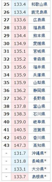 ガソリン代都道府県別ランキング2015年8月20日2.jpg