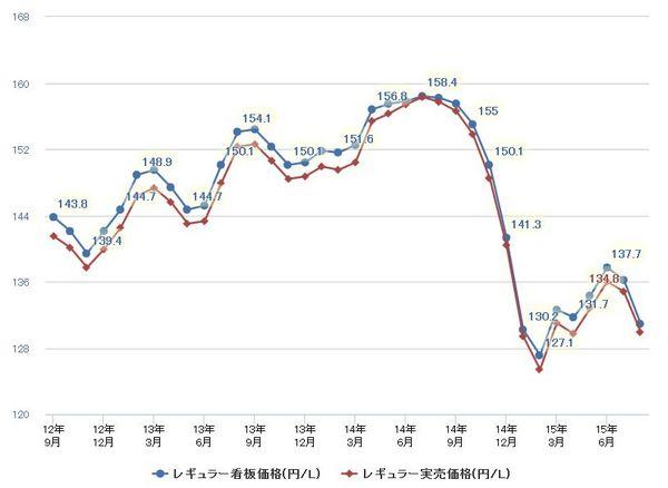 ガソリン価格最近3年間グラフ2015年8月20日2.jpg