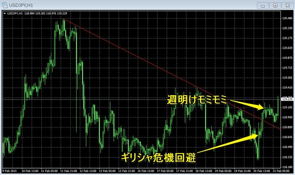 ギリシャ危機後、ドル円チャート.jpg