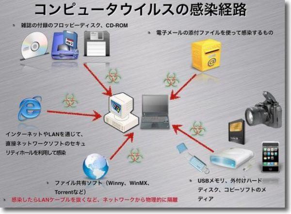 コンピュータウイルスの感染経路.jpg