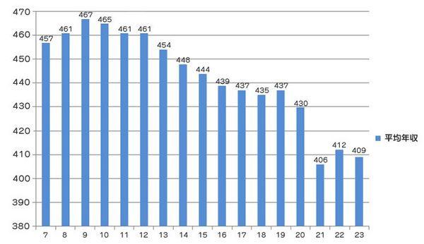 サラリーマンの平均年収.jpg
