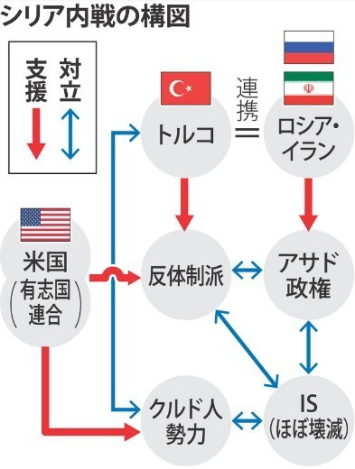 シリア内戦の構図.jpg