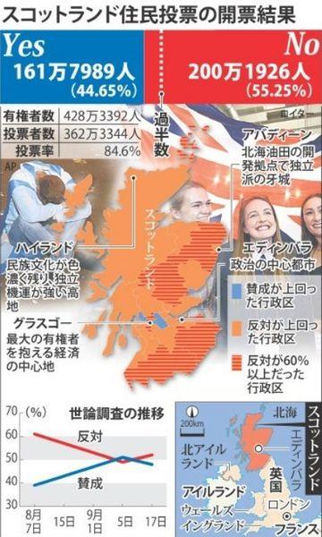 スコットランド独立住民投票結果.jpg