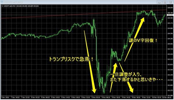 トランプトラップドル円チャート3.jpg
