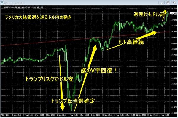 トランプトラップ週明けドル円2.jpg