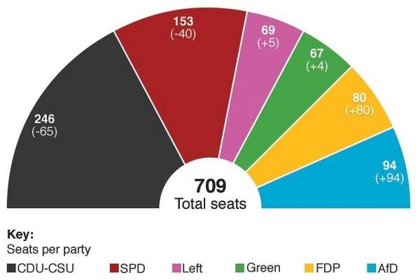 ドイツ政党議席.jpg