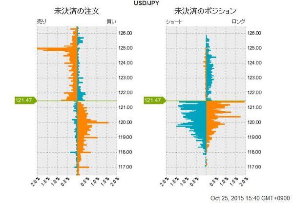ドラギマジック、ドル円未決済の注文ポジ.jpg