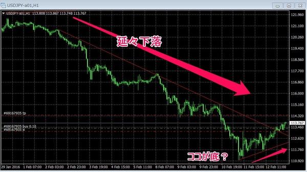 ドル円20160215チャート1h.jpg