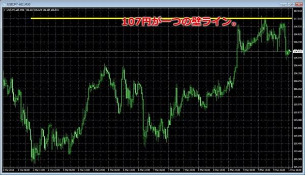 ドル円20180312壁ライン.jpg