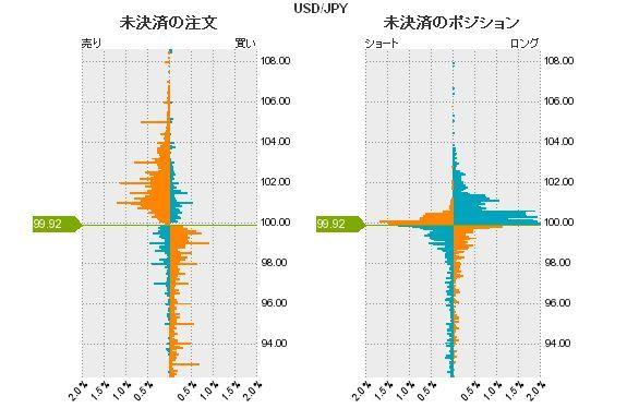 ドル円の注文状況20130722.jpg