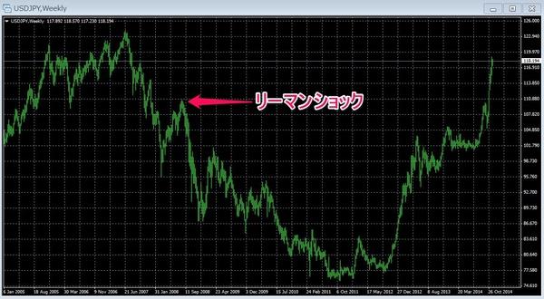 ドル円はリーマンショック以前に戻った.jpg