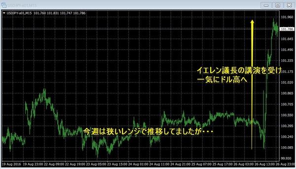 ドル円チャート15分足20160826.jpg