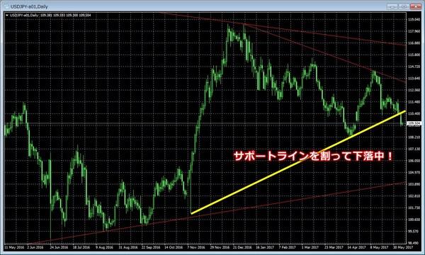 ドル円チャート20160607日足.jpg