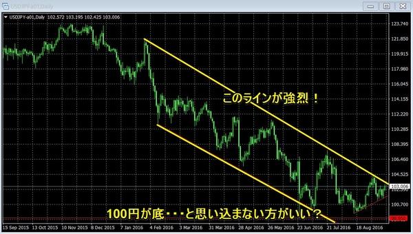 ドル円チャート20160914日足2.jpg