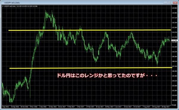 ドル円チャート日足20171006-1.jpg