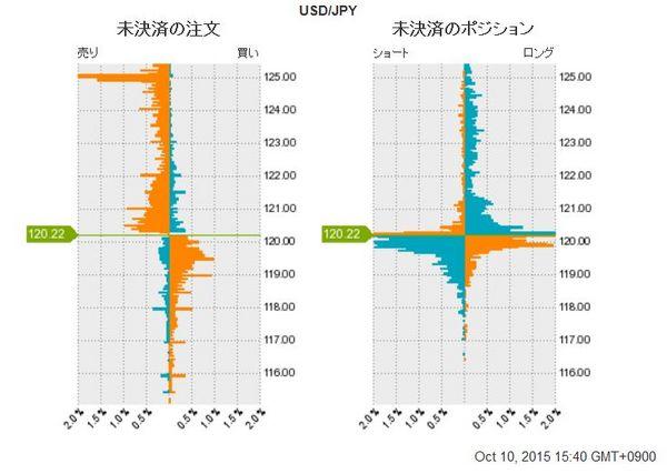 ドル円未決済のポジション20151010.jpg
