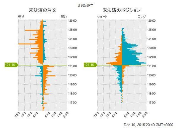 ドル円未決済のポジション20151218.jpg