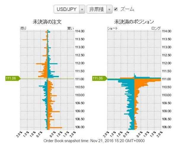 ドル円未決済のポジション20161121.jpg