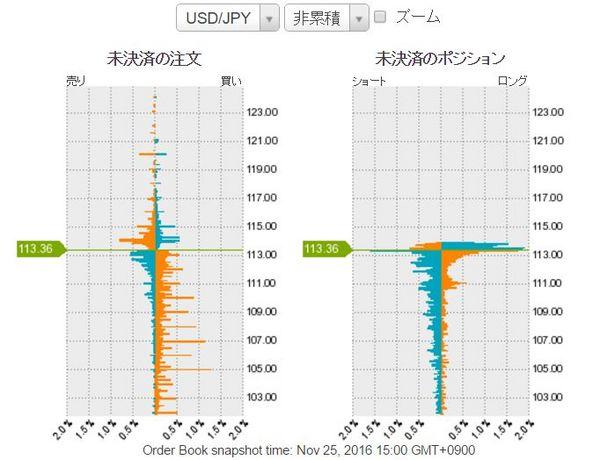 ドル円未決済のポジション20161125.jpg