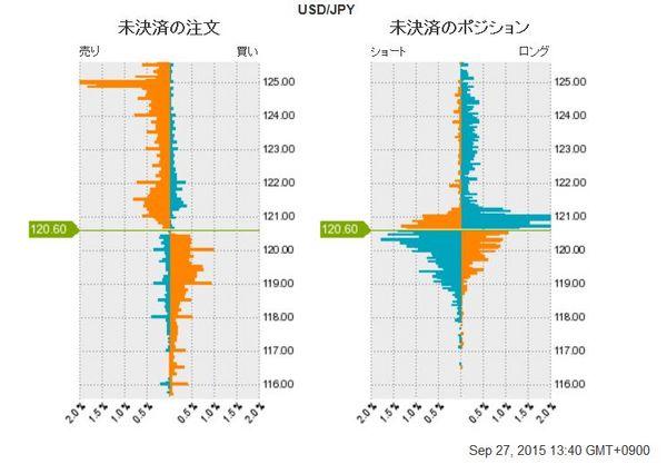 ドル円未決済の注文20150927.jpg