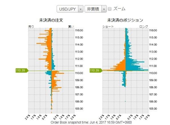 ドル円未決済の注文、ポジ2017年6月2日.jpg