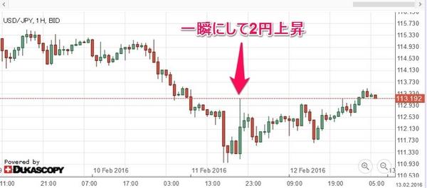 ドル円覆面介入?20121211.jpg