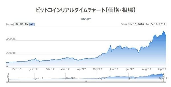 ビットコインチャート2017.jpg