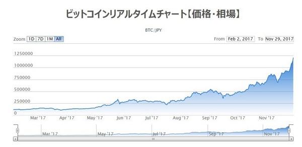 ビットコインチャート20171129.jpg