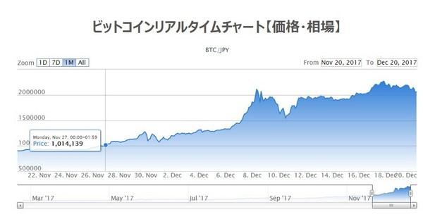 ビットコインチャート20171220-1.jpg