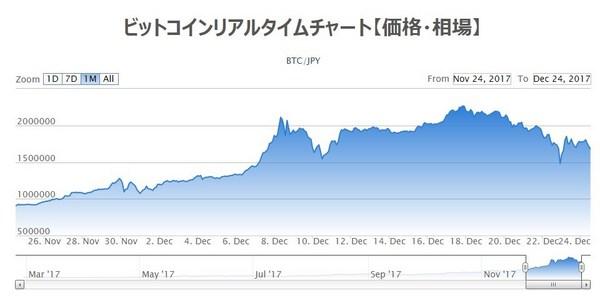 ビットコインチャート201712224.jpg